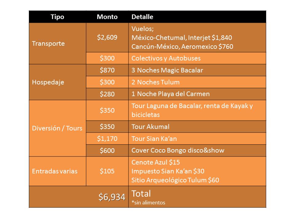 Presupuesto Viaje Cancun